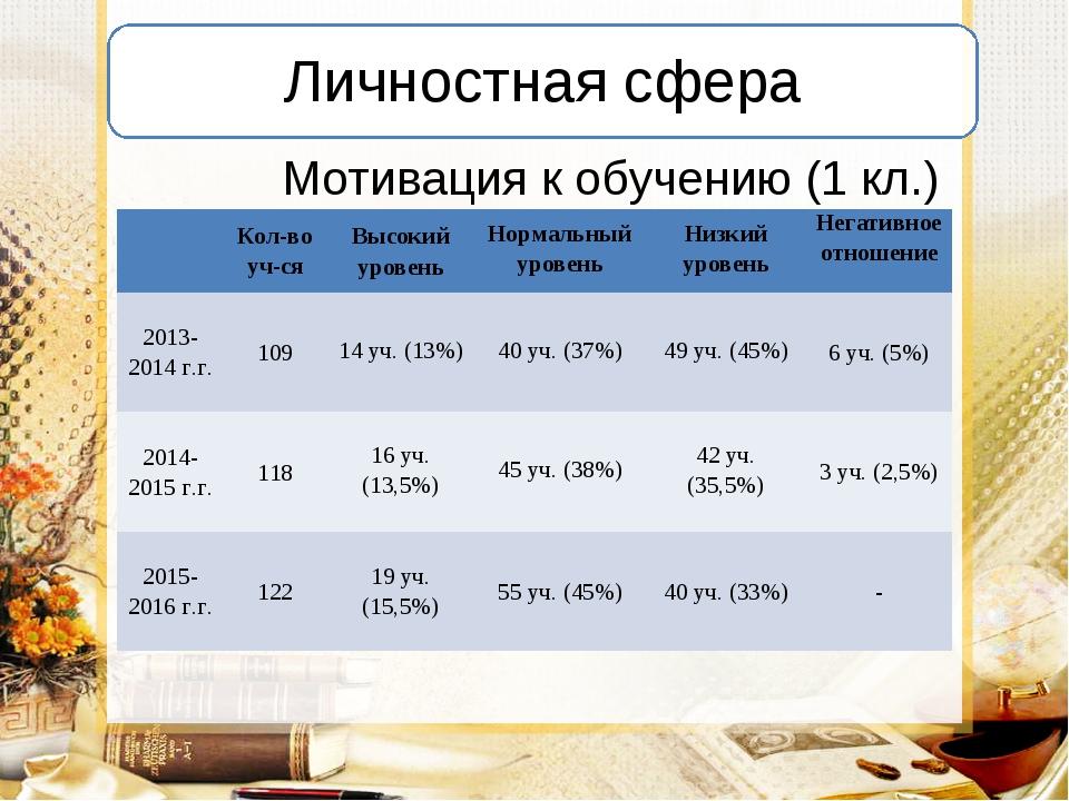 Мотивация к обучению (1 кл.) Кол-во уч-сяВысокий уровеньНормальный уровень...