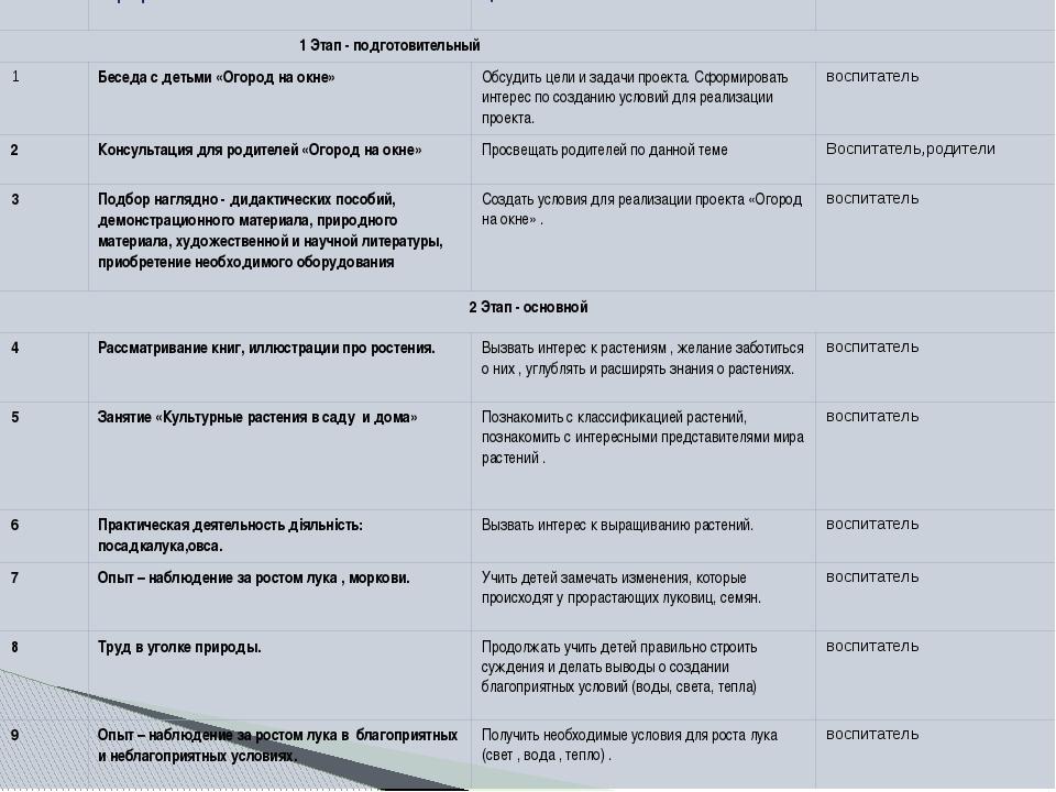 №п/п Мероприятия Цель Ответственные 1 Этап - подготовительный 1 Беседа сдетьм...