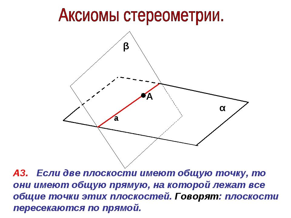 α β А3. Если две плоскости имеют общую точку, то они имеют общую прямую, на к...