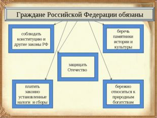 Граждане Российской Федерации обязаны защищать Отечество беречь памятники ист