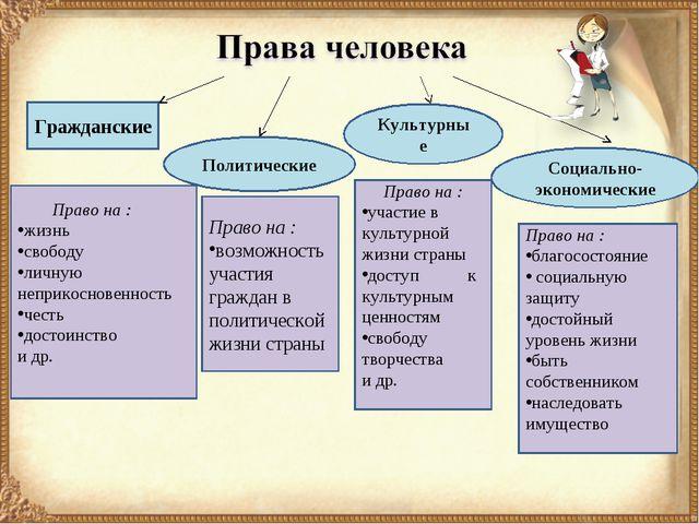 Политические Гражданские Социально-экономические Культурные Право на : жизнь...