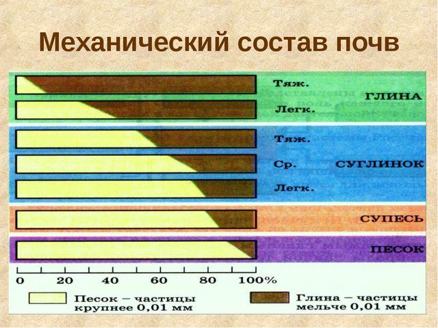 Механический состав почв