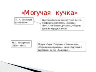 «Могучая кучка» М. А. Балакирев (1836-1910) Увертюра на темы трех русских пес