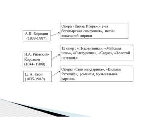 А.П. Бородин (1833-1887) Опера «Князь Игорь»,» 2-ая богатырская симфония», пе