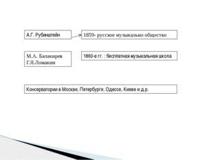 А.Г. Рубинштейн 1859- русское музыкально общество М.А. Балакирев Г.Я.Ломакин