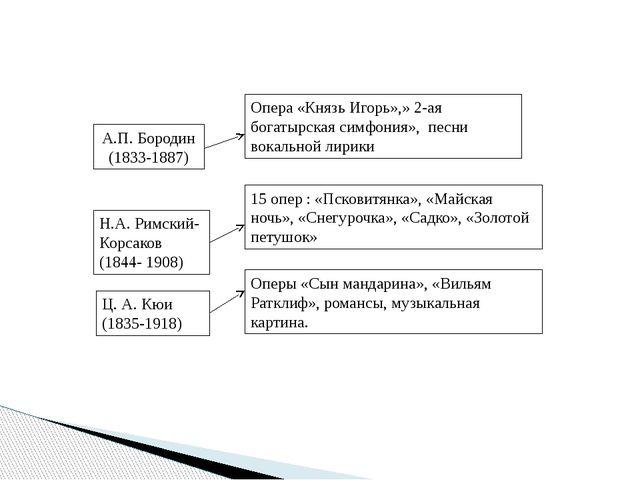 А.П. Бородин (1833-1887) Опера «Князь Игорь»,» 2-ая богатырская симфония», пе...
