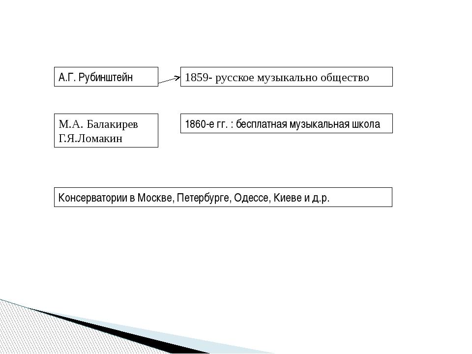 А.Г. Рубинштейн 1859- русское музыкально общество М.А. Балакирев Г.Я.Ломакин...