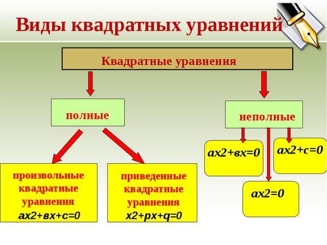 Виды квадратных уравнений ах2+вх=0 ах2+с=0 ах2=0 ах2+вх+с=0 х2+pх+q=0 Квадрат...
