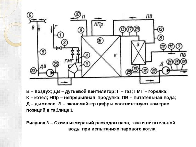 В – воздух; ДВ – дутьевой вентилятор; Г – газ; ГМГ – горелка; К – котел; НПр...