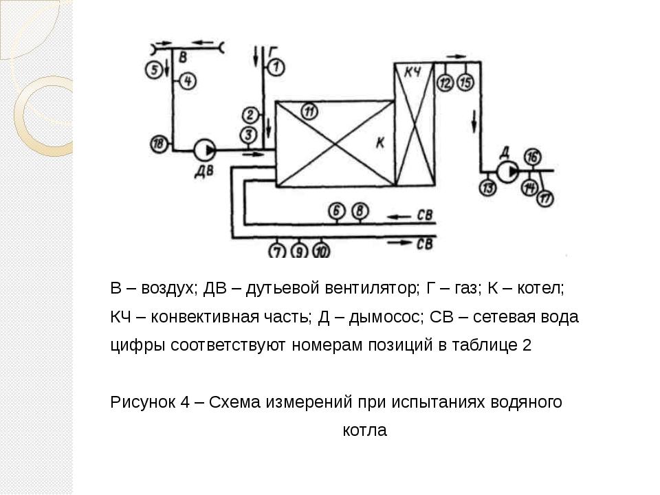 В – воздух; ДВ – дутьевой вентилятор; Г – газ; К – котел; КЧ – конвективная ч...