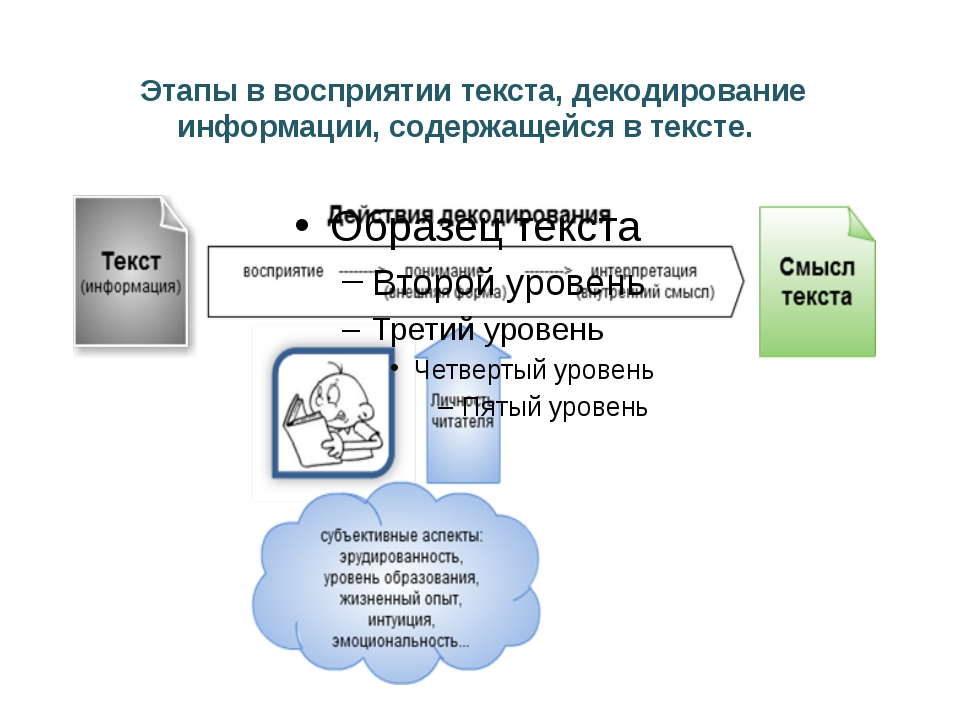 Этапы в восприятии текста, декодирование информации, содержащейся в тексте.
