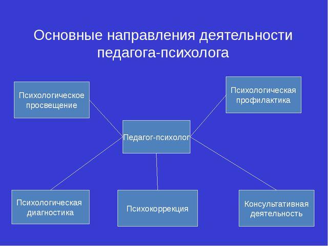 Основные направления деятельности педагога-психолога Педагог-психолог Психоло...
