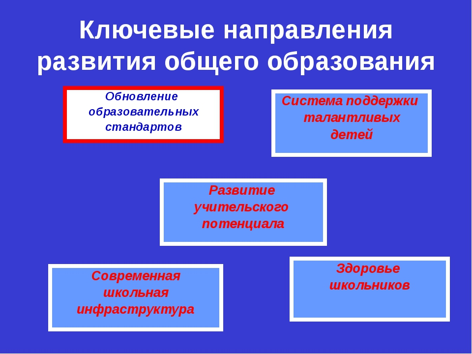 Ключевые направления развития общего образования Обновление образовательных с...