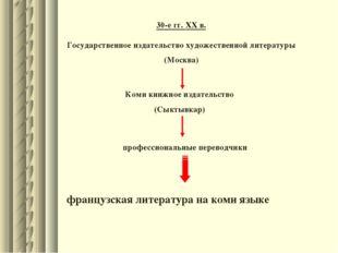 30-е гг. XX в. Государственное издательство художественной литературы (Москва