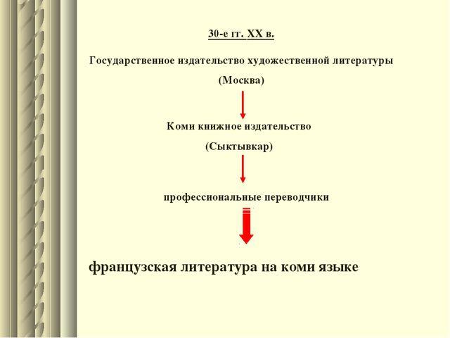 30-е гг. XX в. Государственное издательство художественной литературы (Москва...