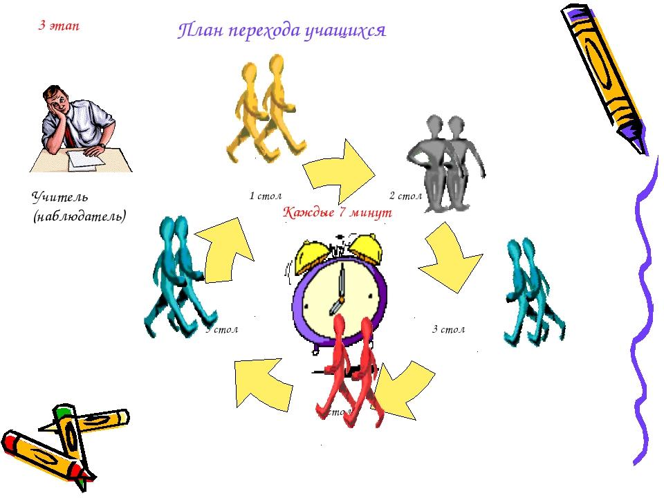 Учитель (наблюдатель) Каждые 7 минут План перехода учащихся 3 этап