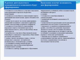 В рамках деятельностного (поведенческого) компонента будут сформированы:Вып