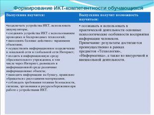 Формирование ИКТ-компетентности обучающихся Выпускник научится:Выпускник по