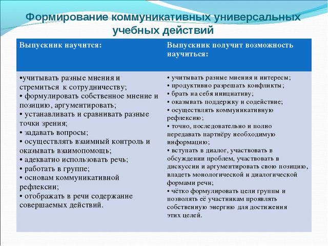 Формирование коммуникативных универсальных учебных действий Выпускник научитс...