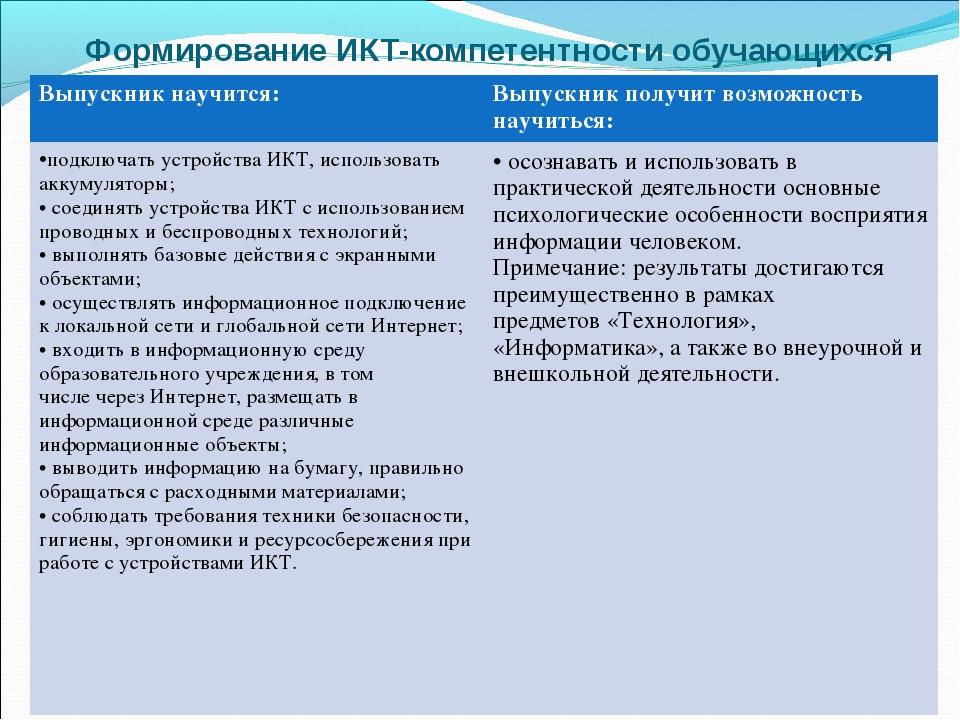 Формирование ИКТ-компетентности обучающихся Выпускник научится:Выпускник по...