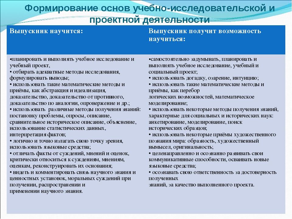 Формирование основ учебно-исследовательской и проектной деятельности Выпускни...