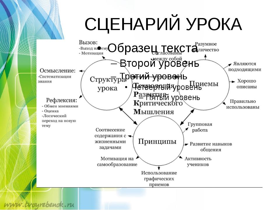 СЦЕНАРИЙ УРОКА