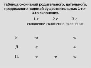 таблица окончаний родительного, дательного, предложного падежей существительн