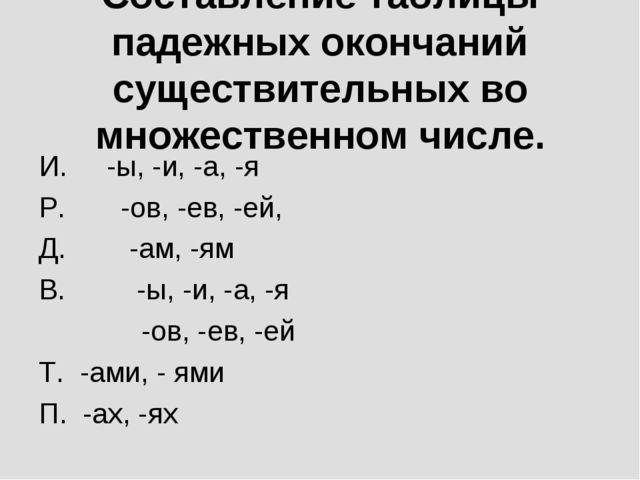 Составление таблицы падежных окончаний существительных во множественном числе...