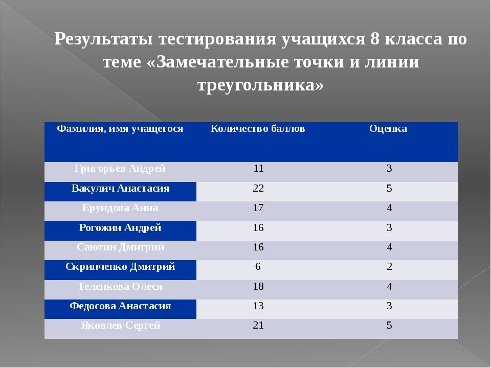 Результаты тестирования учащихся 8 класса по теме «Замечательные точки и лини...