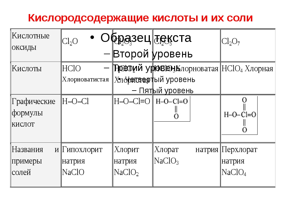 Кислородсодержащие кислоты и их соли