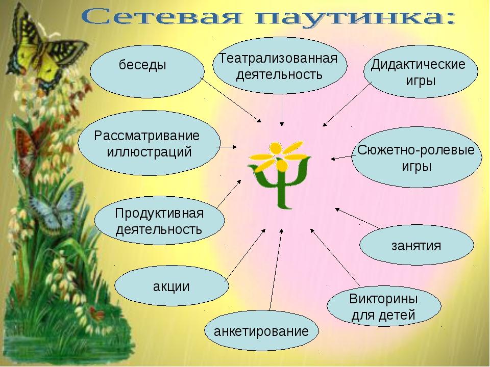 Рассматривание иллюстраций Театрализованная деятельность Продуктивная деятел...