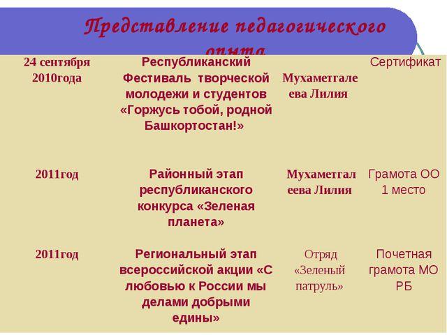 Представление педагогического опыта 24 сентября 2010годаРеспубликанский Фест...