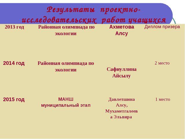 Результаты проектно-исследовательских работ учащихся 2013 год Районная олимп...