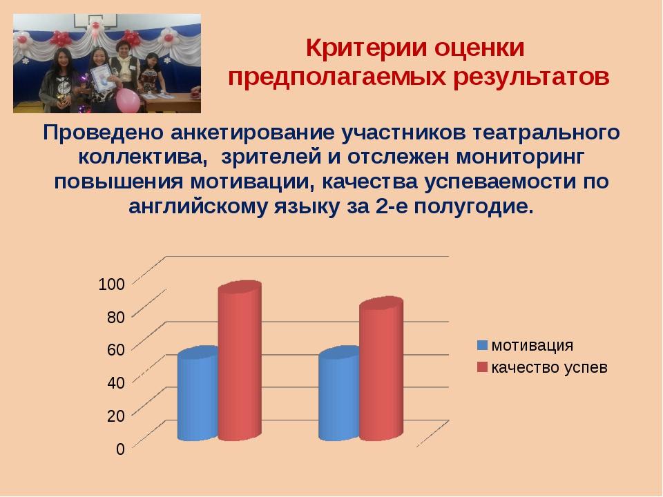 Критерии оценки предполагаемых результатов Проведено анкетирование участников...