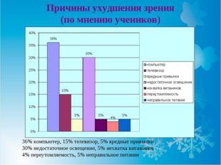 Причины ухудшения зрения (по мнению учеников) 36% компьютер, 15% телевизор, 5