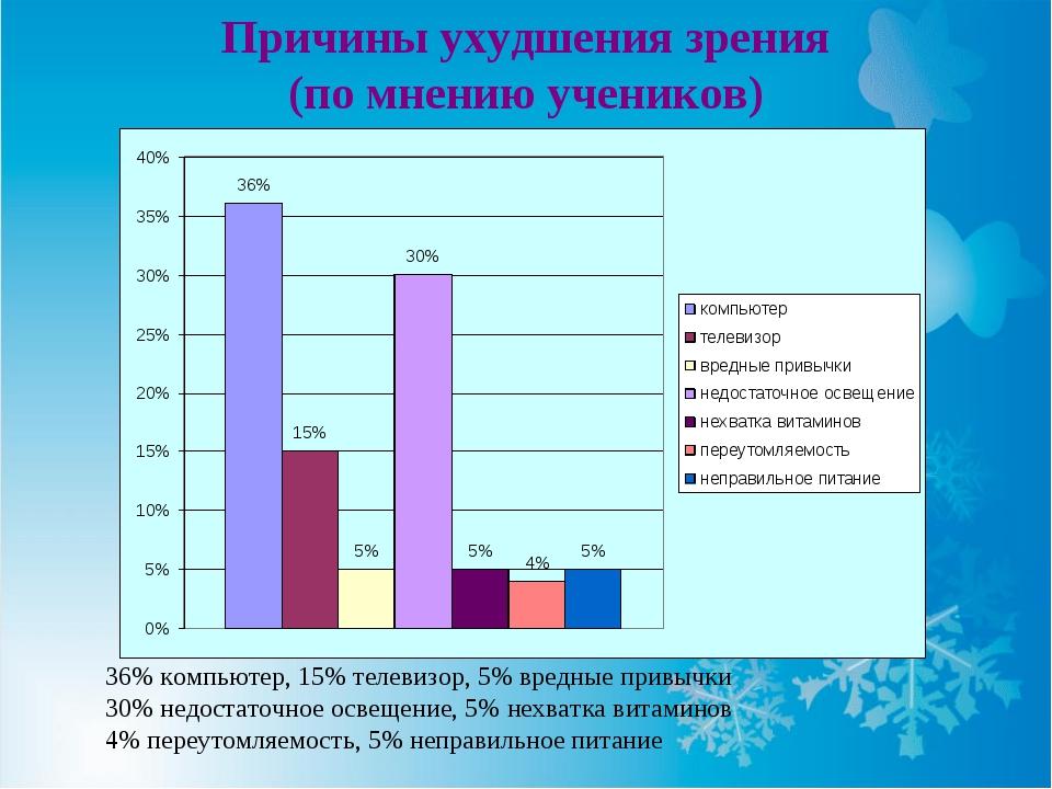 Причины ухудшения зрения (по мнению учеников) 36% компьютер, 15% телевизор, 5...
