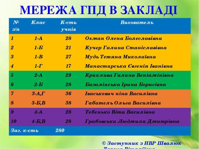 МЕРЕЖА ГПД В ЗАКЛАДІ © Заступник з НВР Швалюк Лариса Віталіївна № з/п Клас К-...