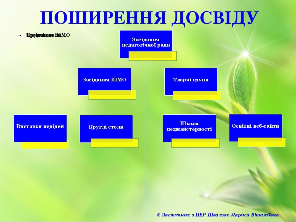 ПОШИРЕННЯ ДОСВІДУ © Заступник з НВР Швалюк Лариса Віталіївна