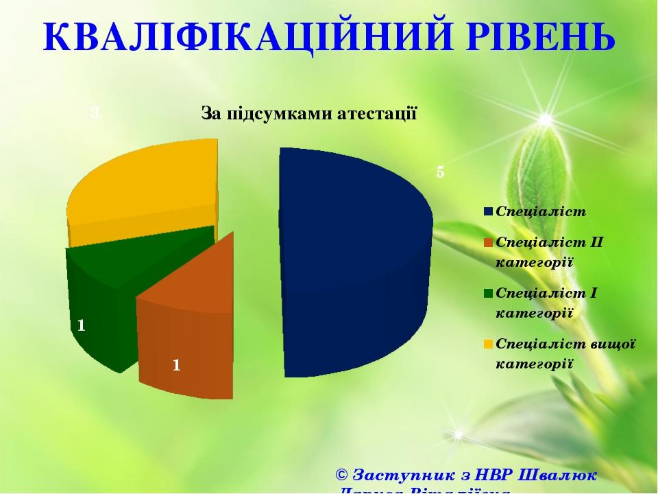 КВАЛІФІКАЦІЙНИЙ РІВЕНЬ © Заступник з НВР Швалюк Лариса Віталіївна