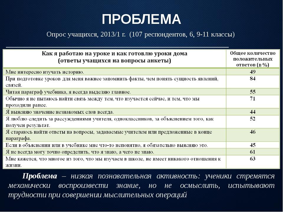 ПРОБЛЕМА Опрос учащихся, 2013/1 г. (107 респондентов, 6, 9-11 классы) Пробле...