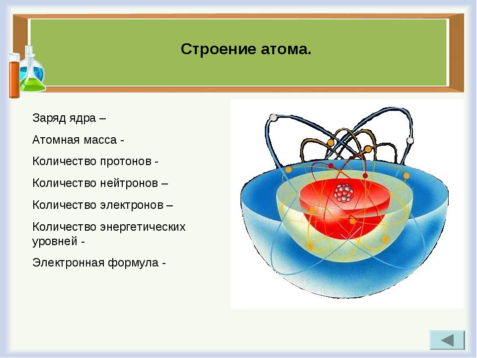 Строение атома. Заряд ядра – Атомная масса - Количество протонов - Количество...