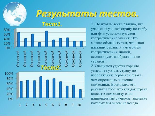 1. По итогам теста 2 видно, что учащиеся узнают страну по гербу или флагу, и...