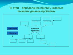 III этап – определение причин, которые вызвали данные проблемы Ключевая пробл