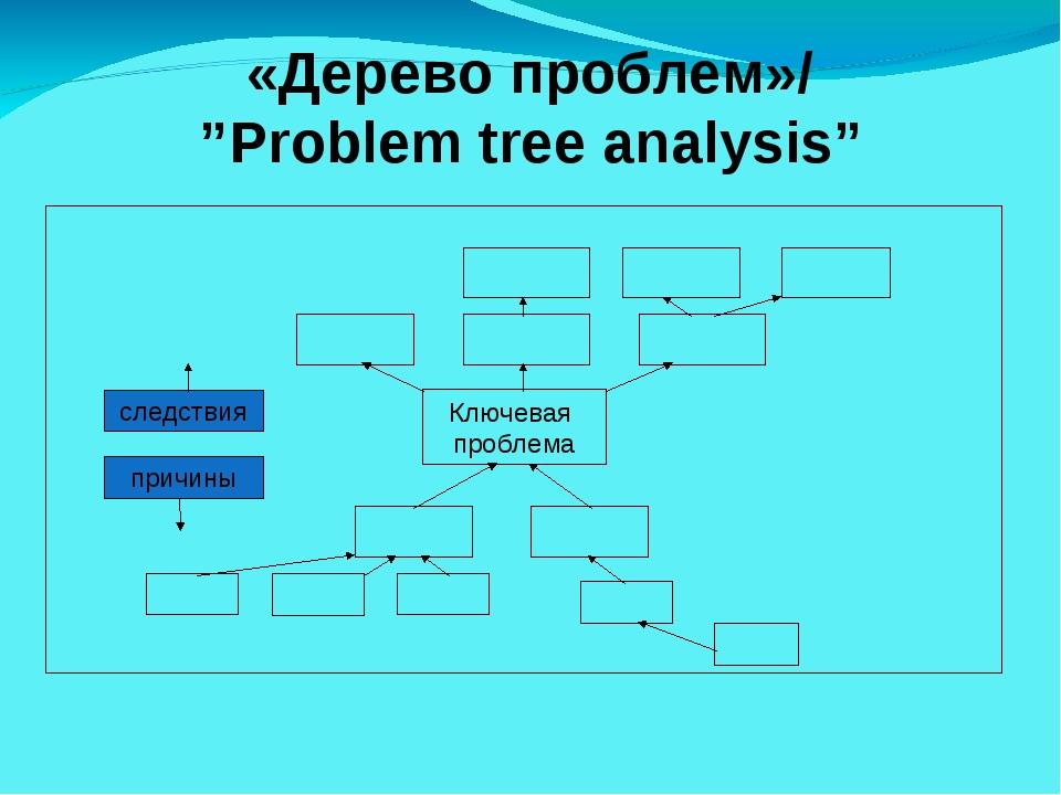 "«Дерево проблем»/ ""Problem tree analysis"" Ключевая проблема причины следствия"