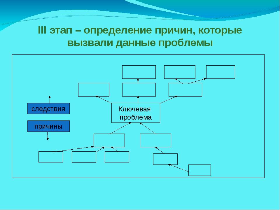 III этап – определение причин, которые вызвали данные проблемы Ключевая пробл...
