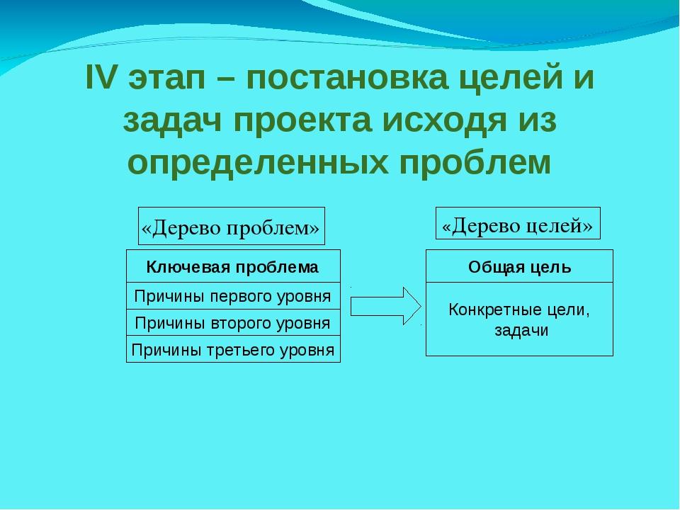 IV этап – постановка целей и задач проекта исходя из определенных проблем Клю...