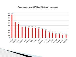 Смертность от ССЗ на 100 тыс. человек