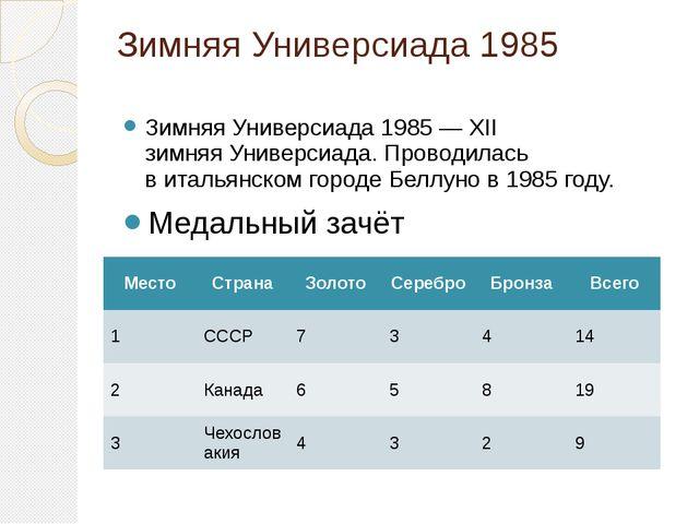 Зимняя Универсиада 1985 Зимняя Универсиада 1985— XII зимняяУниверсиада. Про...