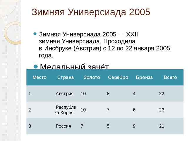 Зимняя Универсиада 2005 Зимняя Универсиада 2005— XXII зимняяУниверсиада. Пр...