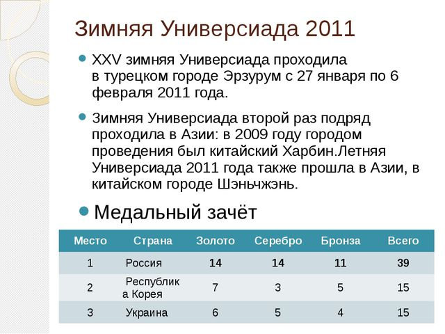 Зимняя Универсиада 2011 XXV зимняяУниверсиадапроходила втурецкомгородеЭр...